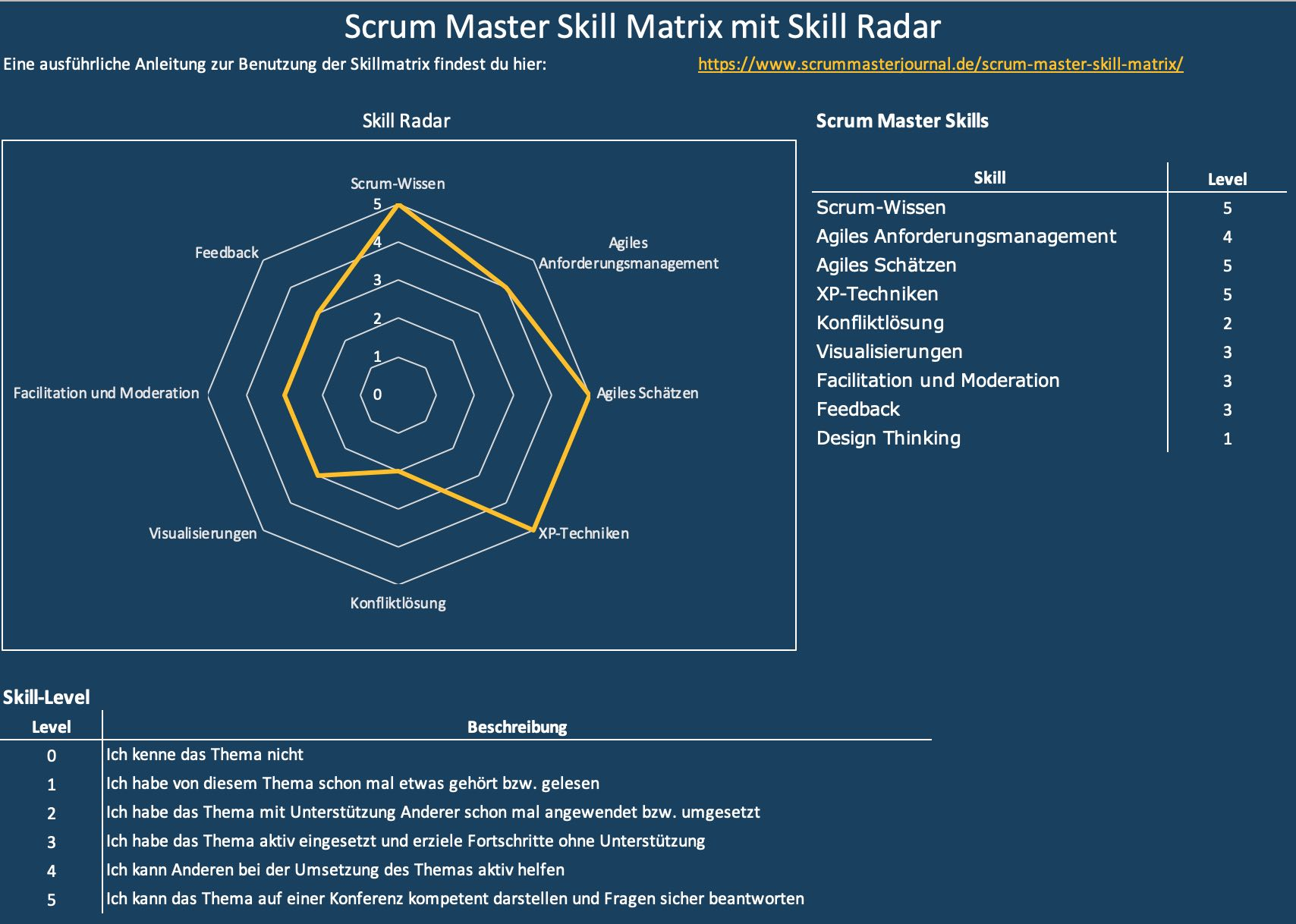 Scrum Master Skill Matrix mit Skill Radar