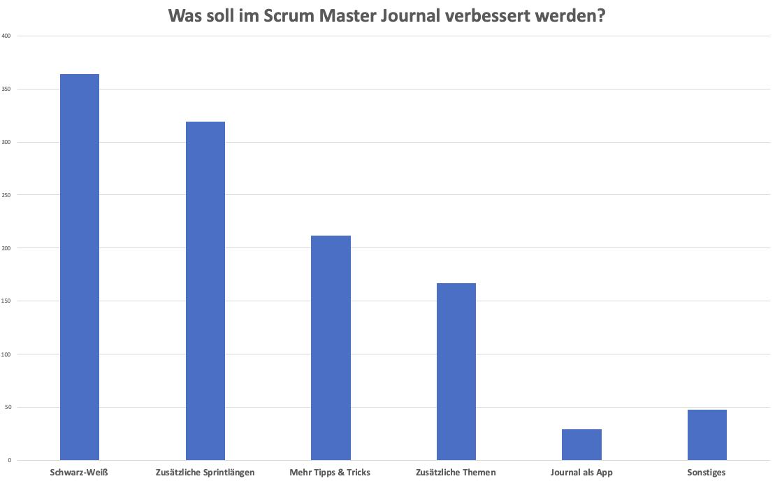 Auswertung Feedback zum Scrum Master Journal